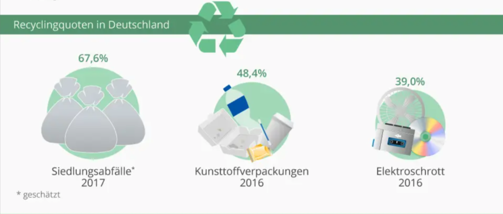 Grafik von Recycling-Quoten in Deutschland