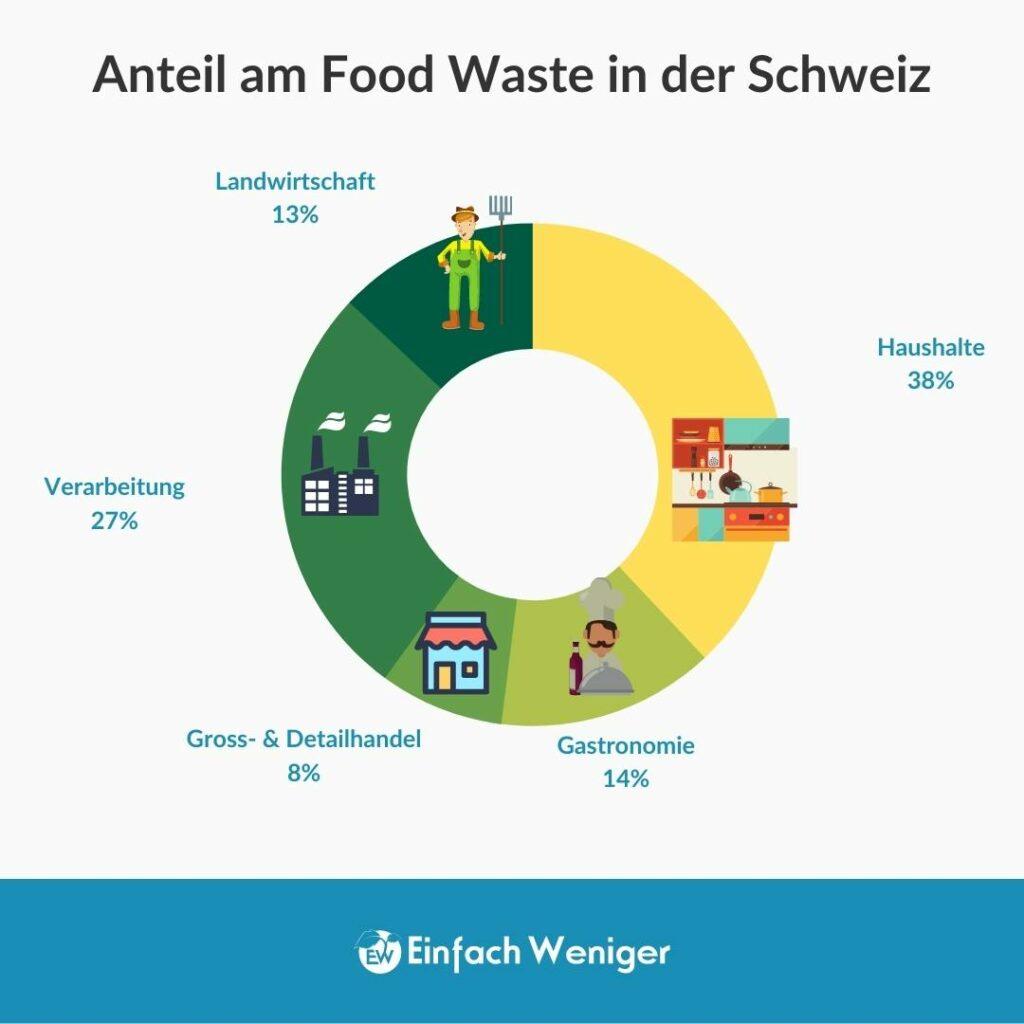 Food Waste Verteilung in der Schweiz