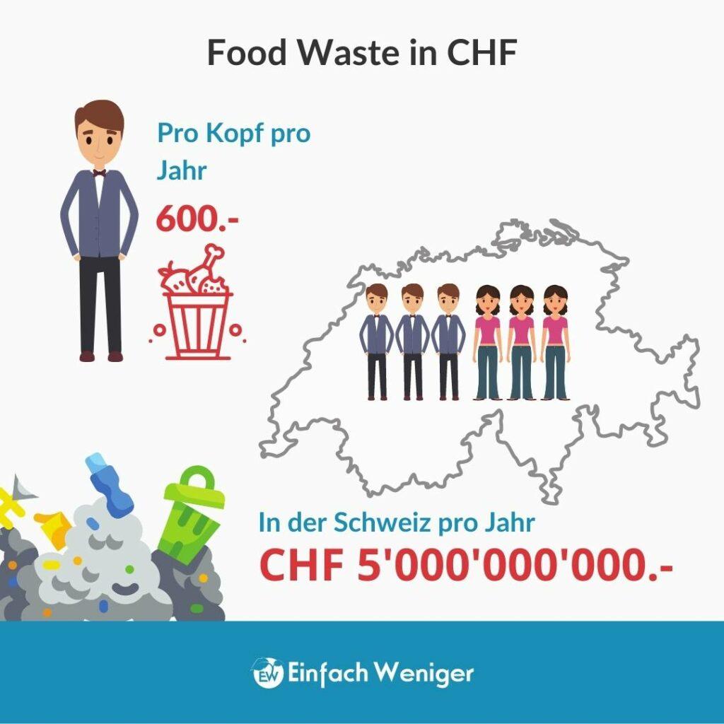 Soviel kostet Food Waste in der Schweiz jährlich